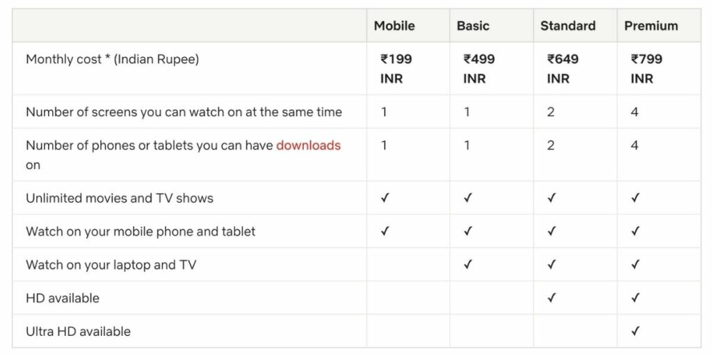 Netflix Plan For Subscription In India